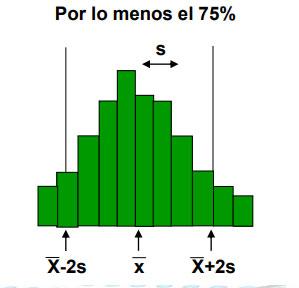 Teorema de Chebyshev cuál es