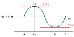 Teorema de rolle explicación