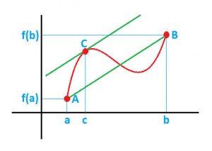 teorema de valor medio
