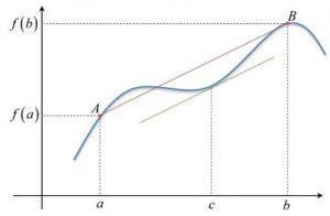 teorema de valor medio gráfico