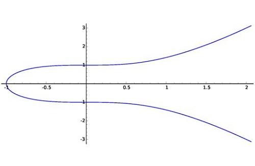 Teorema de Fermat