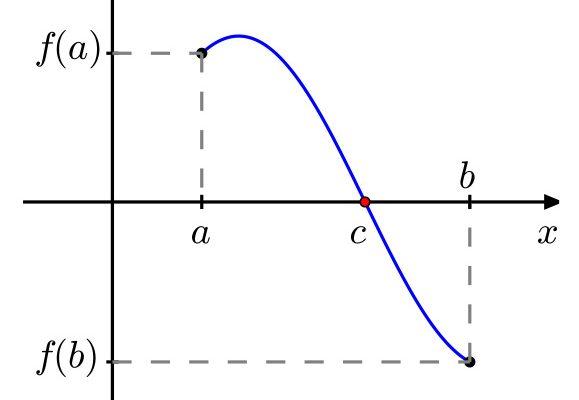 que dice el teorema de bolzano