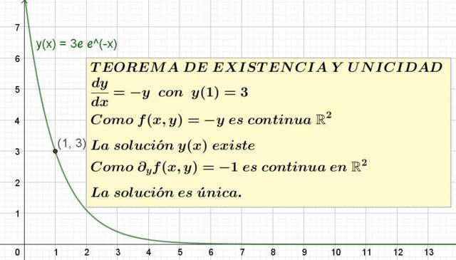 Teorema de existencia y unicidad solucion